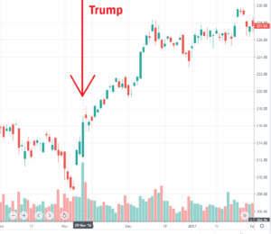 Read more about the article Trump Warns Of Stock Market Crash If Not Re-elected