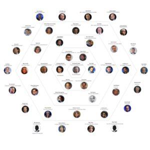 43 names directly linked to Steele Dossier Slide 1: full map Slide 2: list of na…