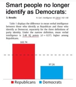 According to recent data, #smart people no longer identify as #Democrat. I was a…