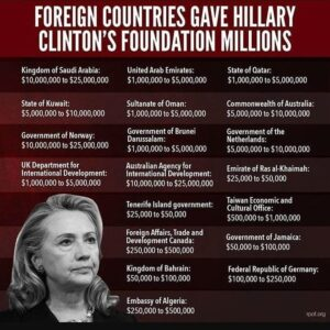FOREIGN COUNTRIES GAVE HILLARY CLINTON'S FOUNDATION MILLIONS