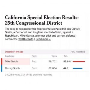 This is the first Blue to Red flip of a House seat in CA in 22 yrs!