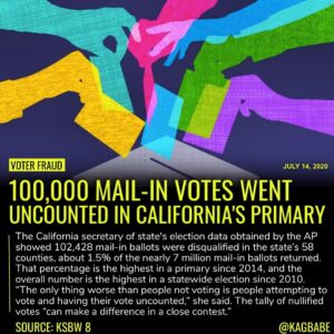 More than 100,000 mail-in ballots were rejected by California election officials…