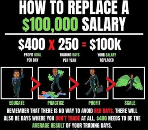 HOW TO REPLACE A $100,000 SALARY $400 x 250 = $100OK PROFIT GOAL TRADING DAYS YO