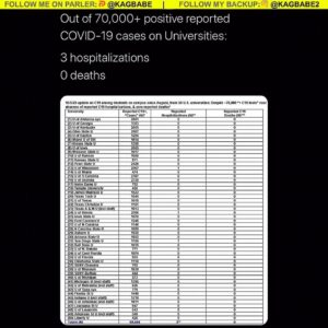 Read more about the article Out of 70,000+ positive reported COVID-19 cases on Universities:  3 hospitalizat