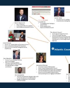 CONNECTION: Atlantic Council, Burisma, Crowdstrike, BidenGate, Spygate, UkraineGate, ObamaGate, Soros, QAnon, WWG1WGA