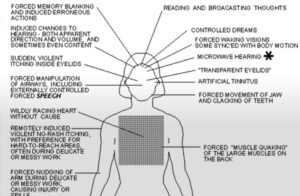 """Read more about the article Government Files About """"Remote Mind Control"""" :"""