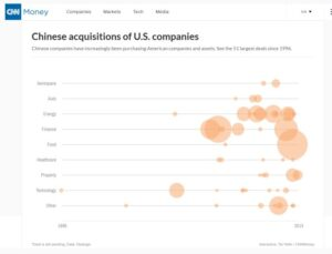 Chinese acquisitions of U.S. companies