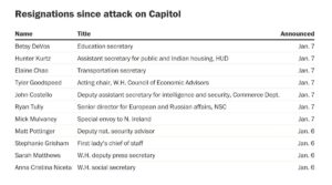 Read more about the article Here is a list of Trump administration resignations since the attack on the U.S.