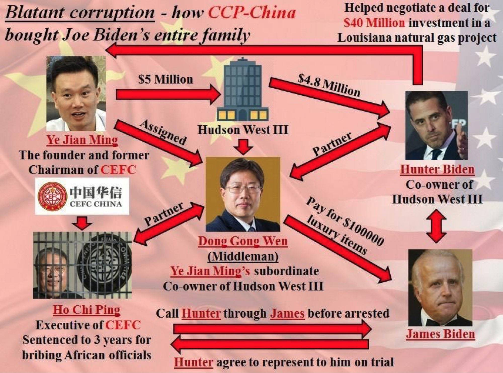 I wonder if this detailed diagram was prepared by the FBI to show Biden connections to China?