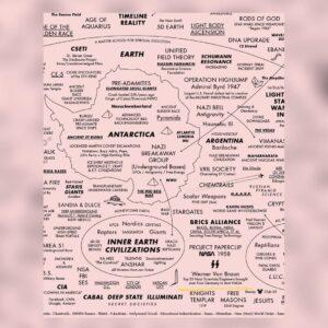 Read more about the article ᴛʜᴇ ᴍᴀᴘ ᴛʜᴀᴛ ʀᴇᴅ ᴘɪʟʟᴇᴅ ᴍᴇ This map is a compendium of Wisdom Teachings and Cos