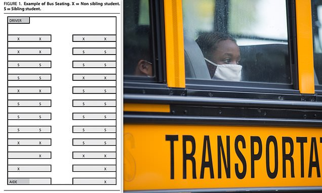 Chance of children catching Covid on a school bus is tiny as US study finds ZERO