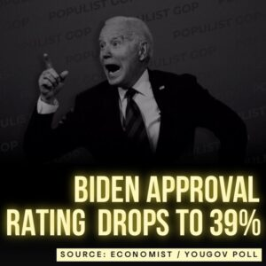 Read more about the article YouGov/ Economist Poll: Biden approval rating drops to 39%