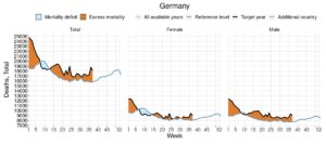 Read more about the article Both Germany and Austria are seeing significant all-cause excess mortality. In c